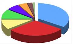 resultat_sondage CE des salaries