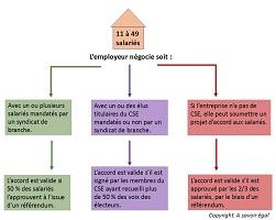 Accord d'entreprise. Avec ou sans DS, qui peut négocier avec l'employeur ?
