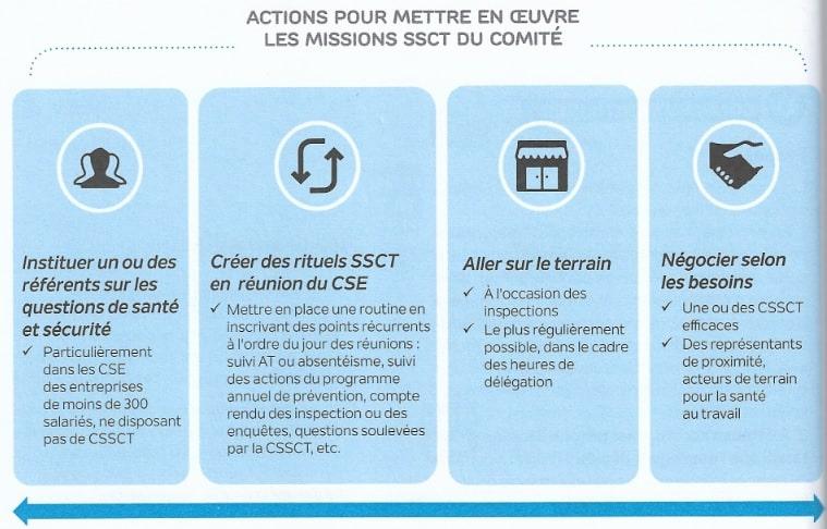 role du CSE en SSCT