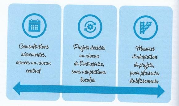 CSE central competences